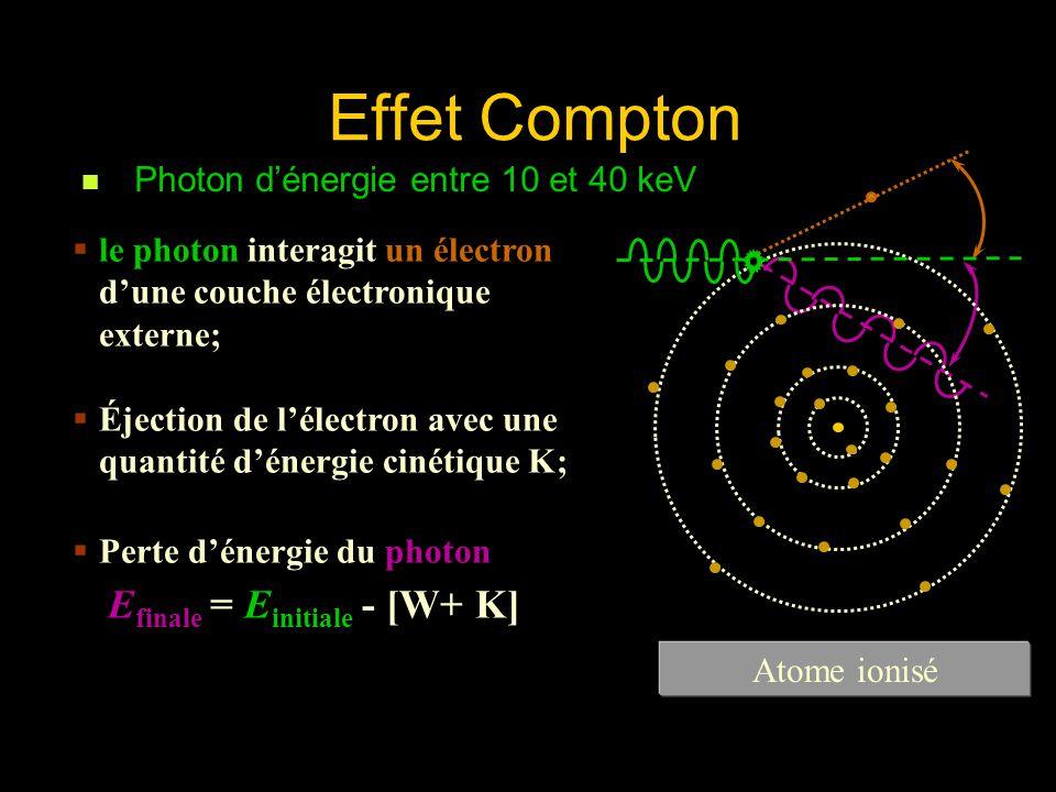Effet Compton Efinale = Einitiale - [W+ K]